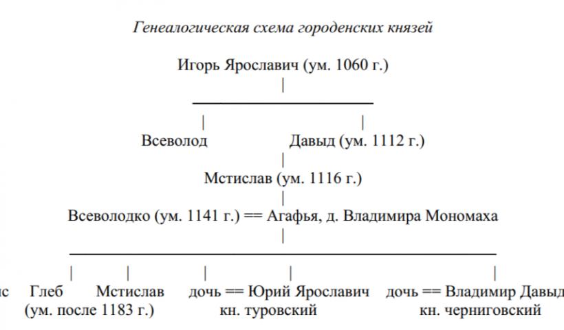 Абуков С.Н. К вопросу о происхождении городенских князей.